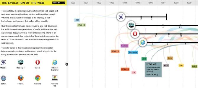 Infografia de Internet - Google